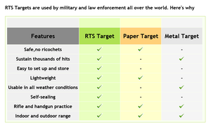 RTS Fot till måltavla